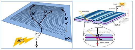 Sơ đồ và cơ chế dẫn điện của Graphene trong pin mặt trời.