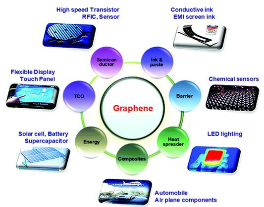 Một số ứng dụng của Graphene.